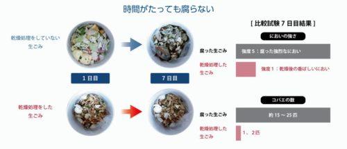 生ゴミは乾燥させれば腐らない
