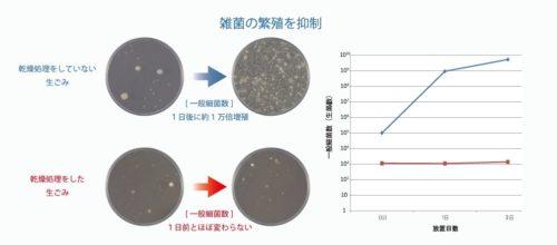 生ゴミは乾燥させると雑菌の繁殖を抑制